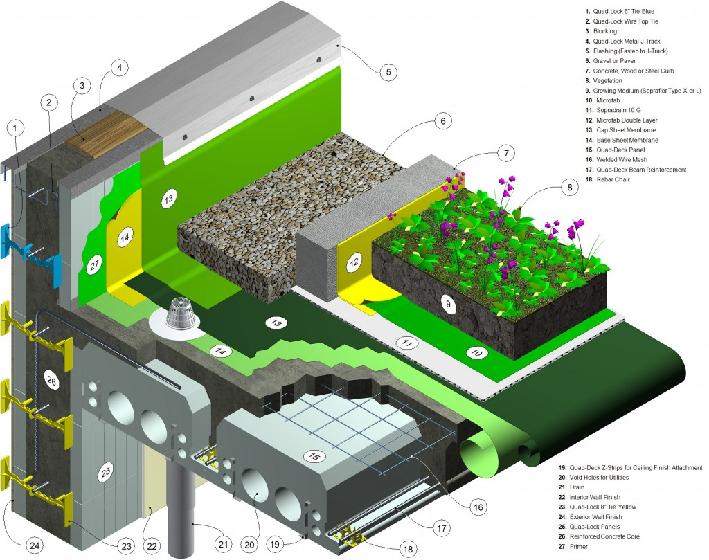 Green Roof Model